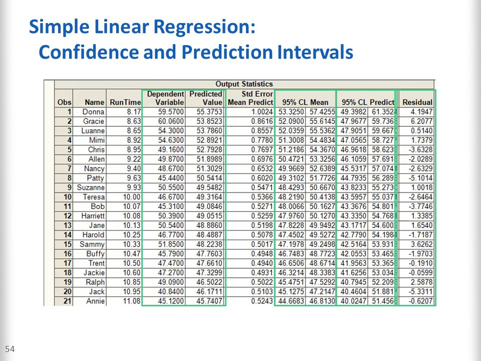 Simple Linear Regression: Confidence and Prediction Intervals
