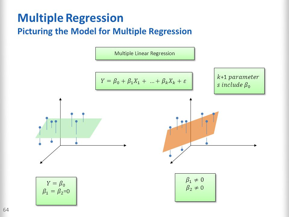 Multiple Regression Picturing the Model for Multiple Regression