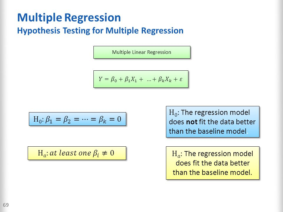 Multiple Regression Hypothesis Testing for Multiple Regression