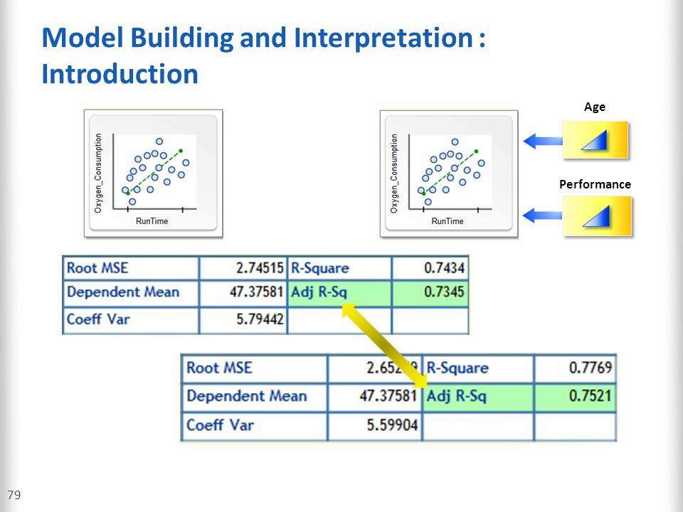 Model Building and Interpretation : Introduction
