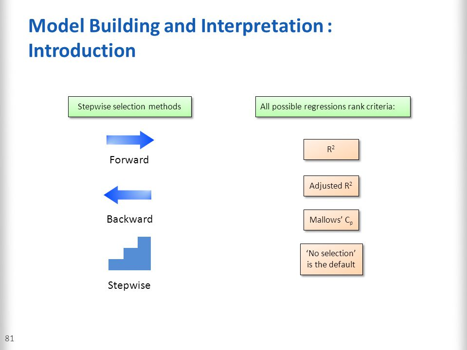 Model Building and Interpretation : Introduction