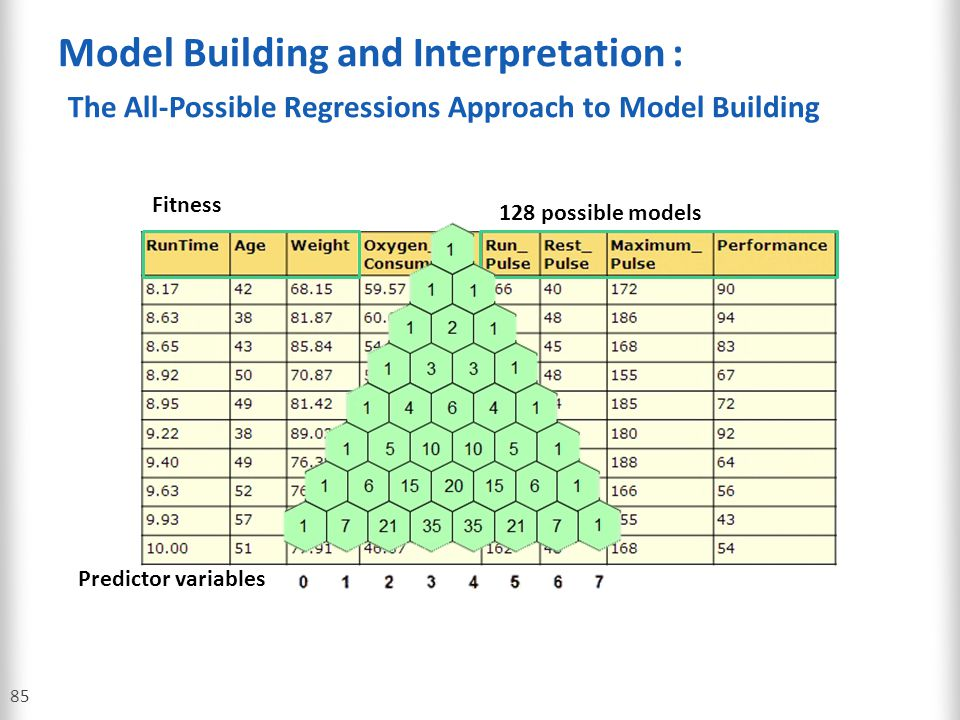 Model Building and Interpretation : The All-Possible Regressions Approach to Model Building
