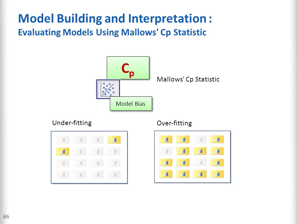 Model Building and Interpretation : Evaluating Models Using Mallows Cp Statistic