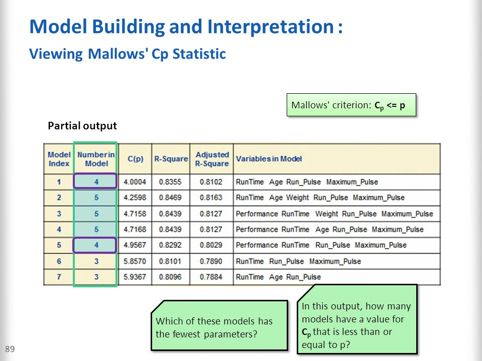 Model Building and Interpretation : Viewing Mallows Cp Statistic