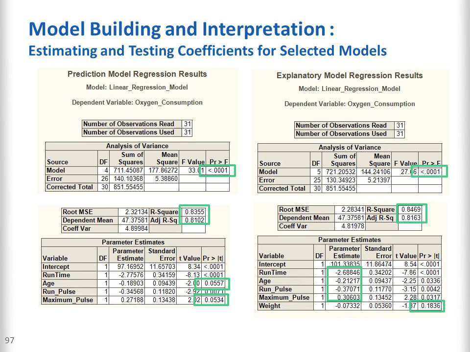 Model Building and Interpretation : Estimating and Testing Coefficients for Selected Models