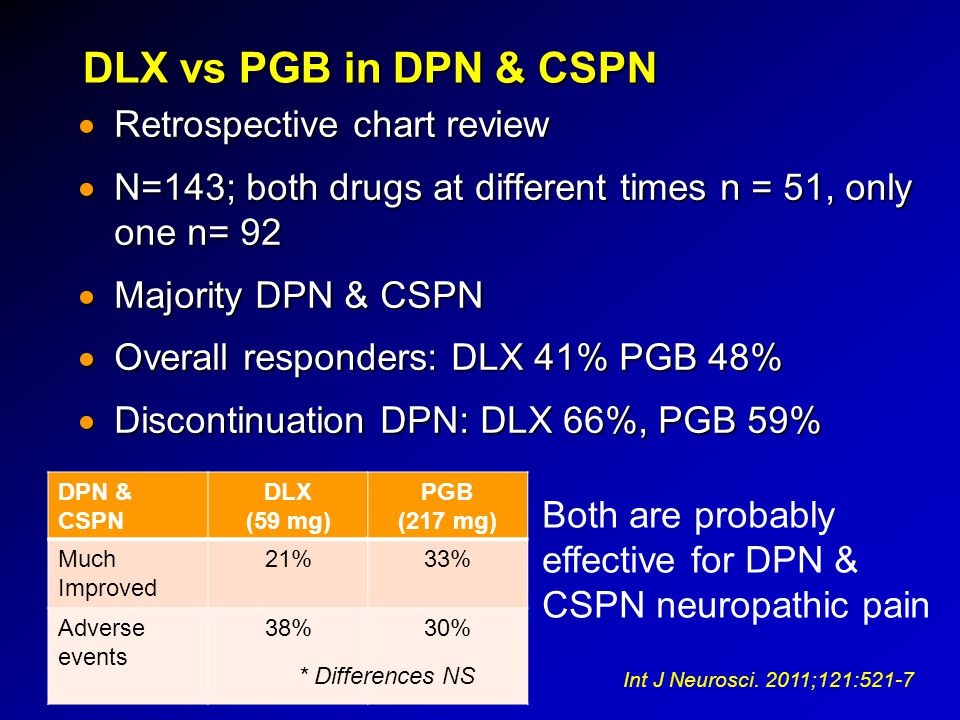 DLX vs PGB in DPN & CSPN Retrospective chart review