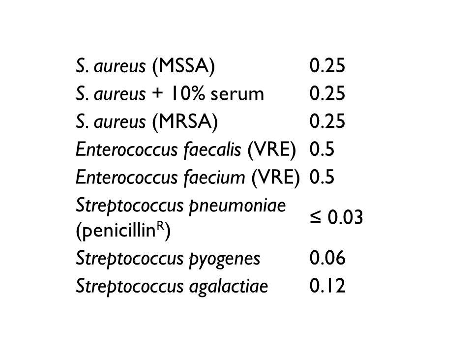 S. aureus (MSSA) 0.25. S. aureus + 10% serum. S. aureus (MRSA) Enterococcus faecalis (VRE) 0.5.
