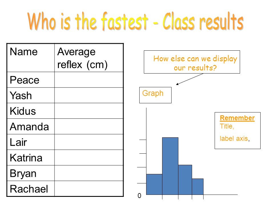 Who is the fastest - Class results