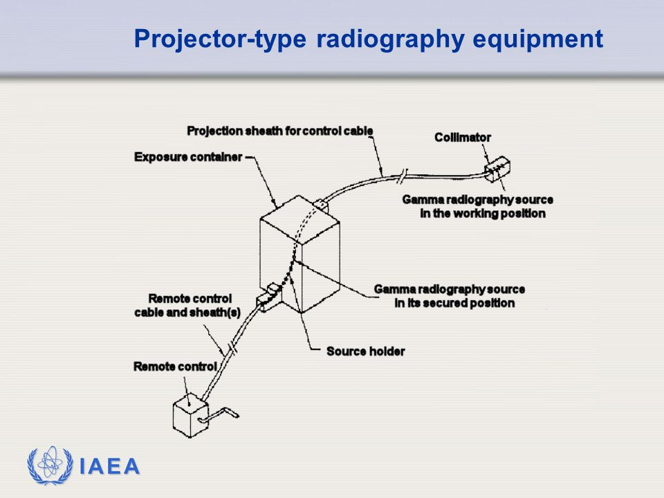 Projector-type radiography equipment