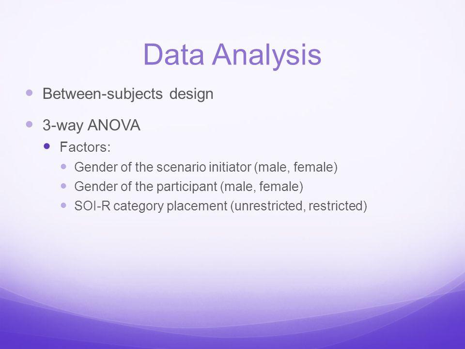Data Analysis Between-subjects design 3-way ANOVA Factors: