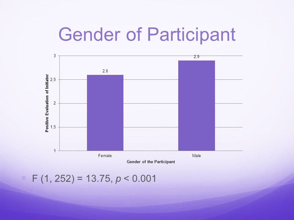 Gender of Participant F (1, 252) = 13.75, p < 0.001