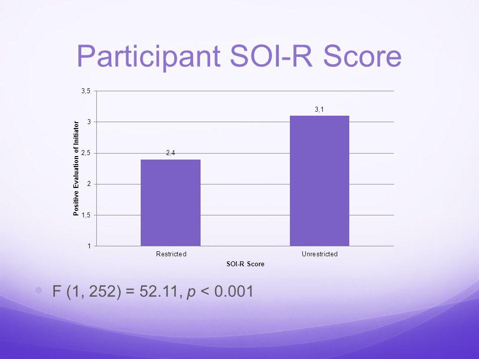 Participant SOI-R Score