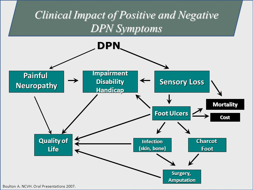 Clinical Impact of Positive and Negative