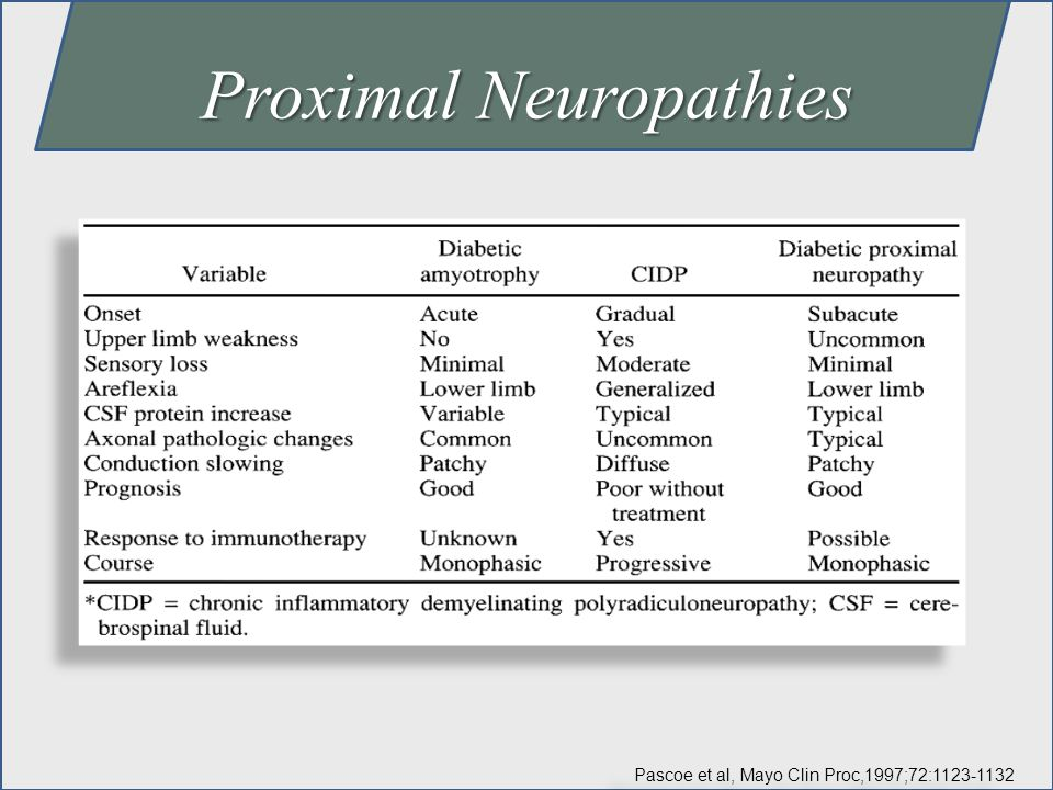 Proximal Neuropathies