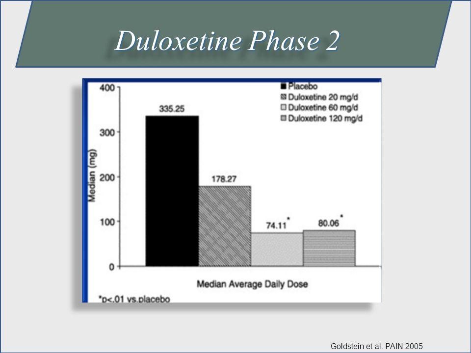 Duloxetine Phase 2