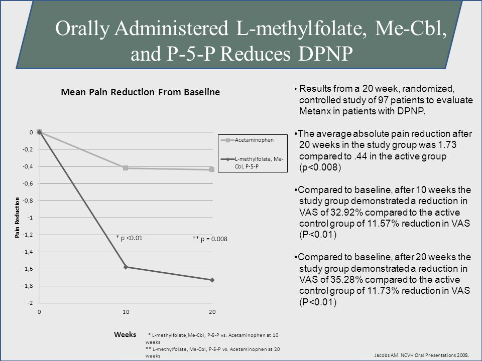Orally Administered L-methylfolate, Me-Cbl, and P-5-P Reduces DPNP