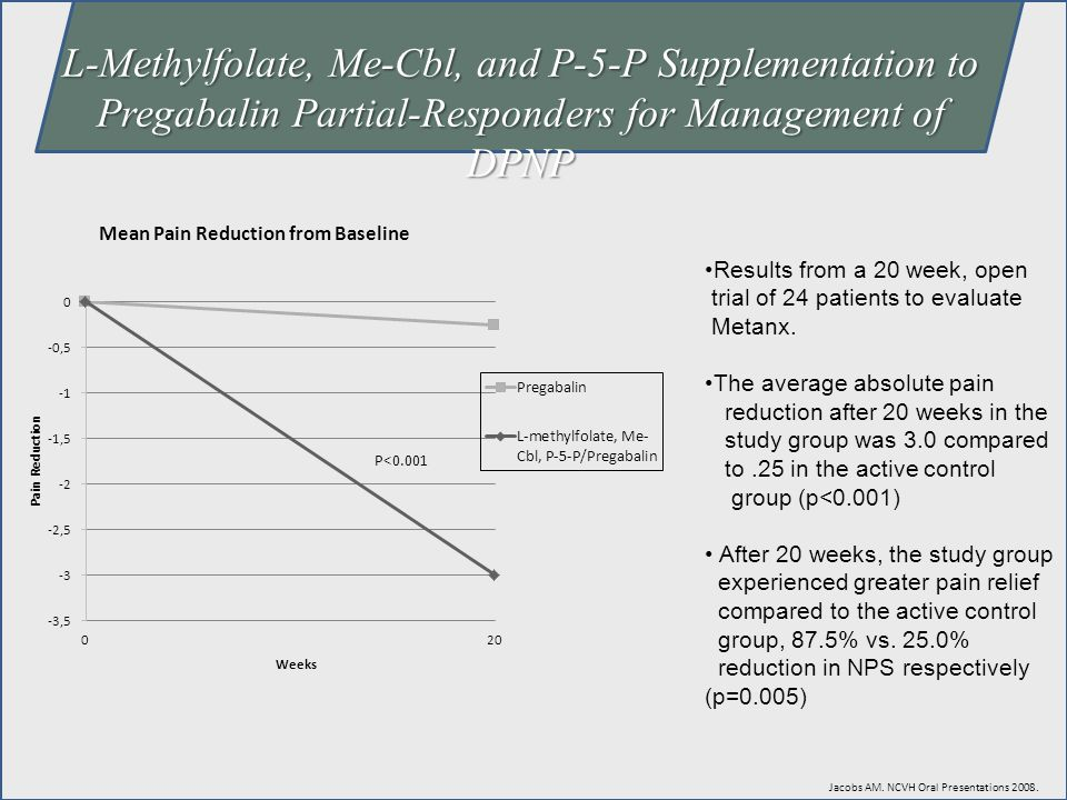 L-Methylfolate, Me-Cbl, and P-5-P Supplementation to Pregabalin Partial-Responders for Management of DPNP