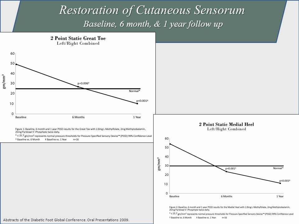 Restoration of Cutaneous Sensorum Baseline, 6 month, & 1 year follow up