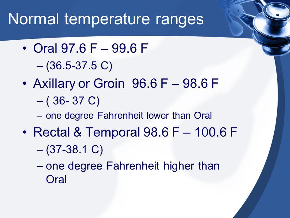 Normal temperature ranges