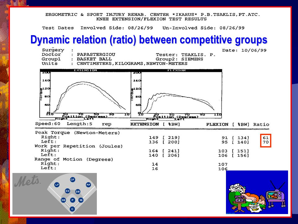 Dynamic relation (ratio) between competitive groups