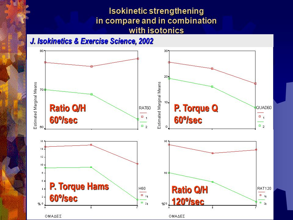 Isokinetic strengthening in compare and in combination with isotonics