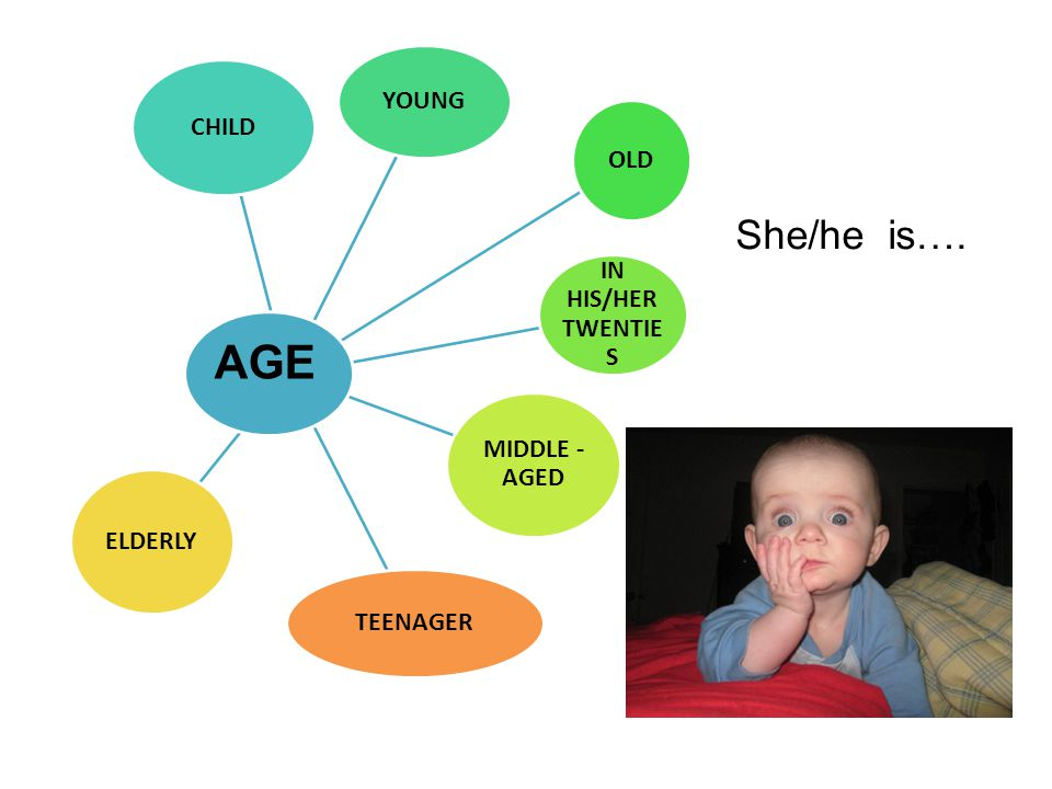 AGE She/he is…. CHILD YOUNG OLD IN HIS/HER TWENTIES MIDDLE -AGED