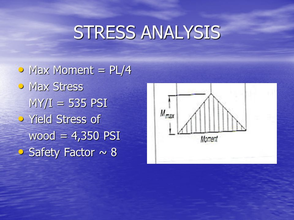 STRESS ANALYSIS Max Moment = PL/4 Max Stress MY/I = 535 PSI