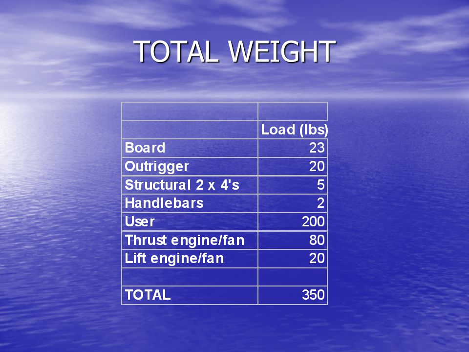 TOTAL WEIGHT