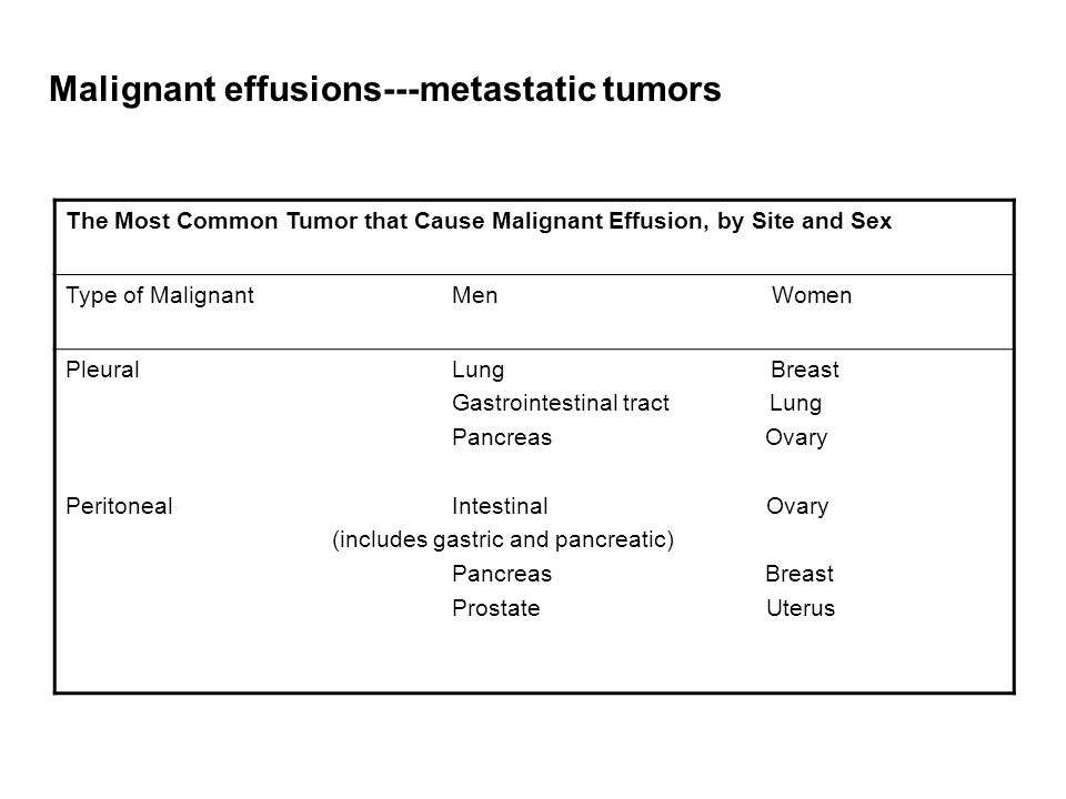 Malignant effusions---metastatic tumors
