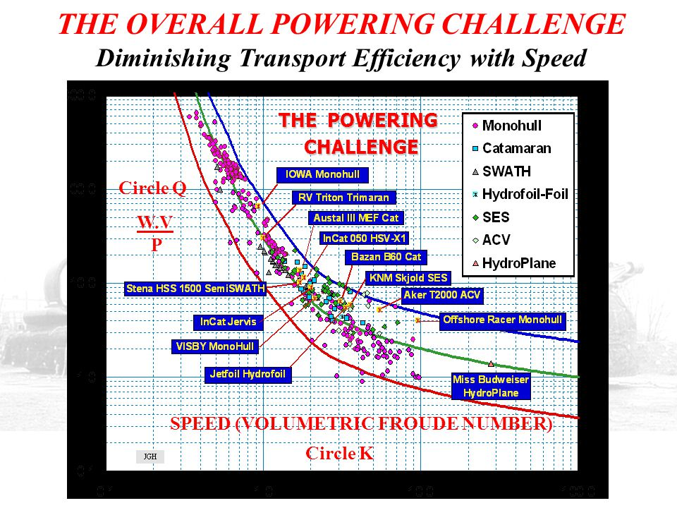THE OVERALL POWERING CHALLENGE