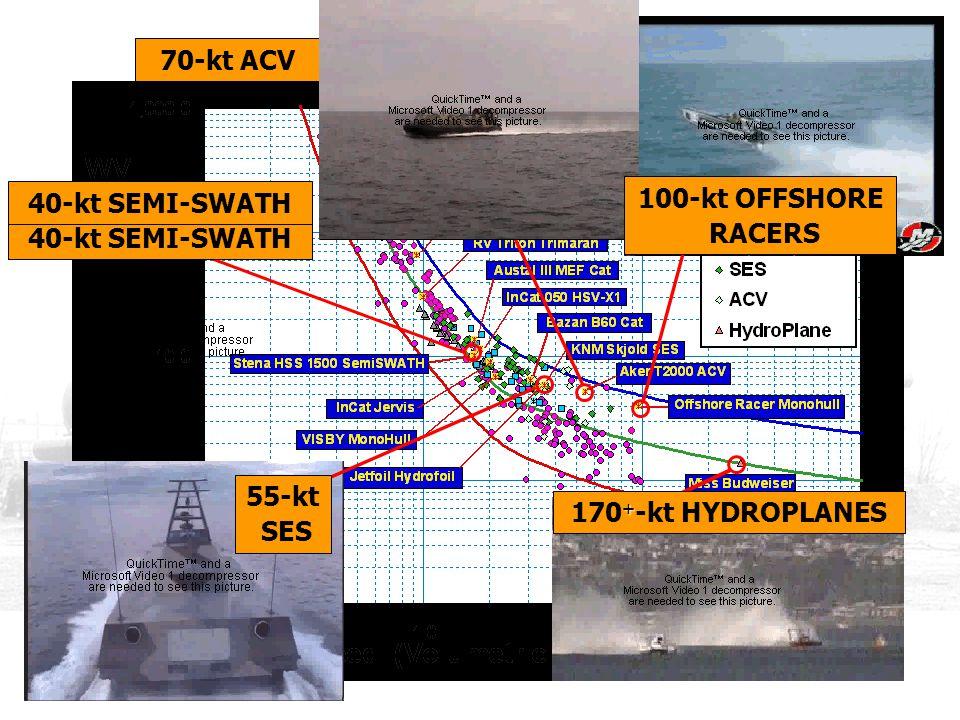 TODAY'S SOLUTIONS 70-kt ACV 70-kt ACV 40-kt SEMI-SWATH 100-kt OFFSHORE
