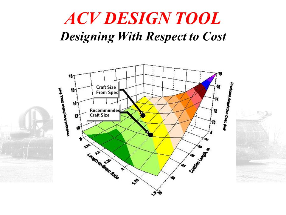 ACV DESIGN TOOL Designing With Respect to Cost
