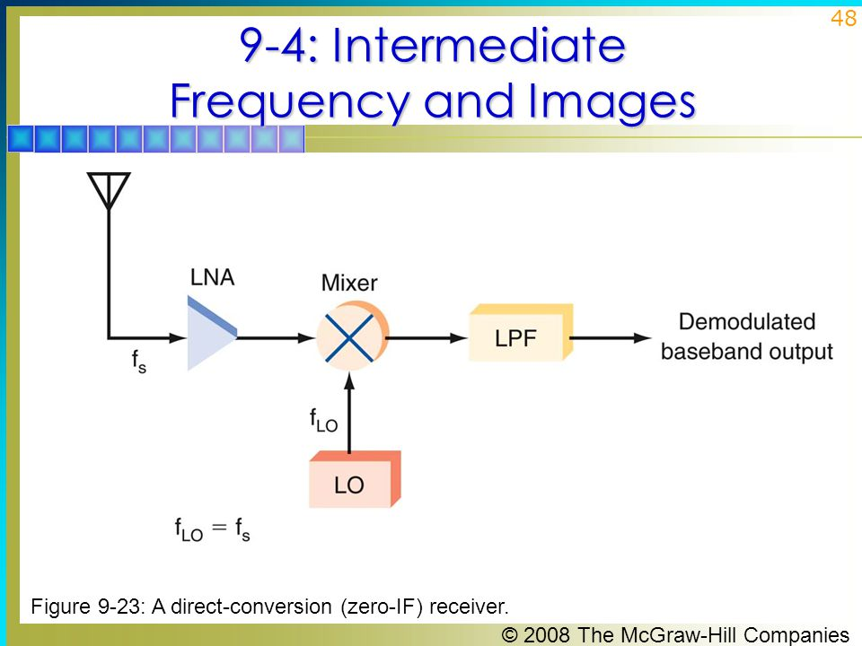 9-4: Intermediate Frequency and Images