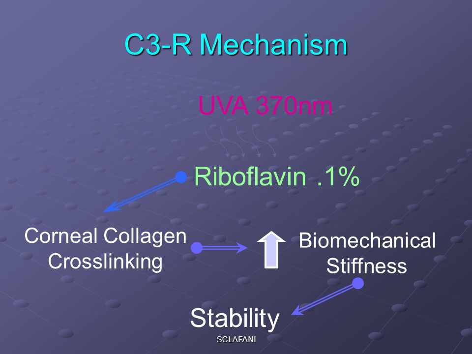 C3-R Mechanism UVA 370nm Riboflavin .1% Stability Corneal Collagen