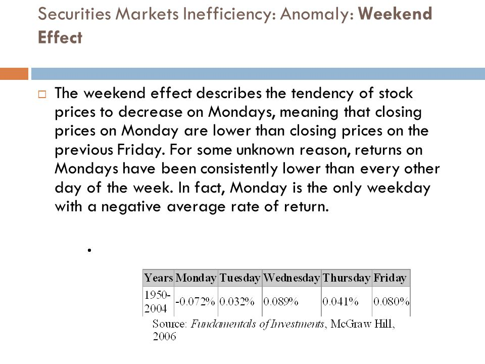 Securities Markets Inefficiency: Anomaly: Weekend Effect