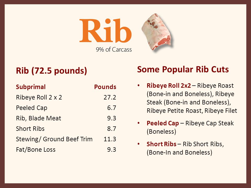 Rib (72.5 pounds) Some Popular Rib Cuts Subprimal Pounds