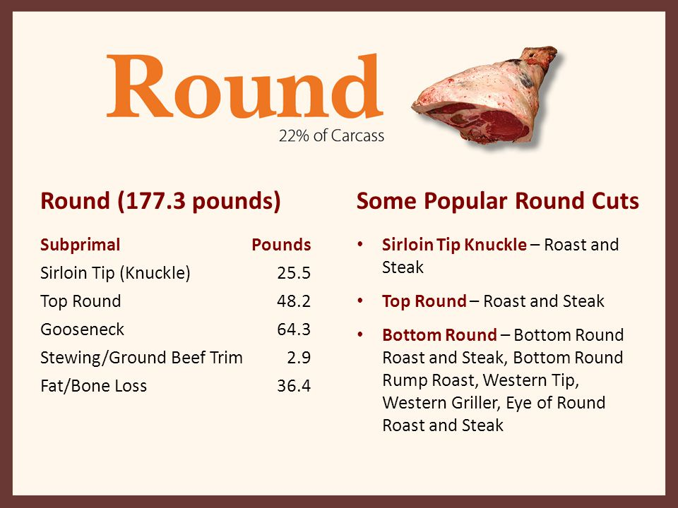 Some Popular Round Cuts