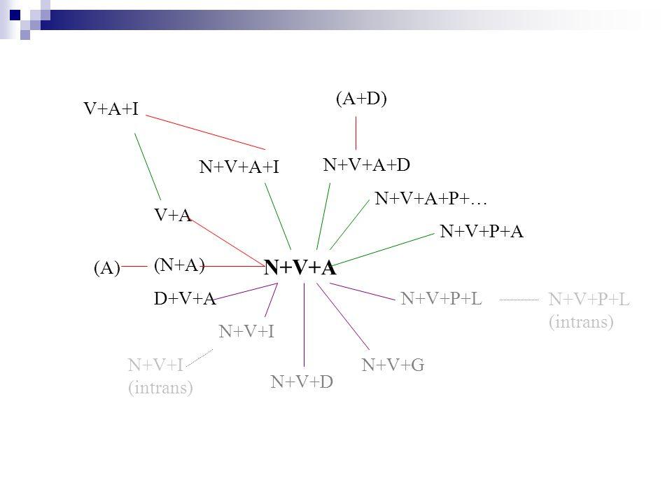 N+V+A (A+D) V+A+I N+V+A+I N+V+A+D N+V+A+P+… V+A N+V+P+A (A) (N+A)