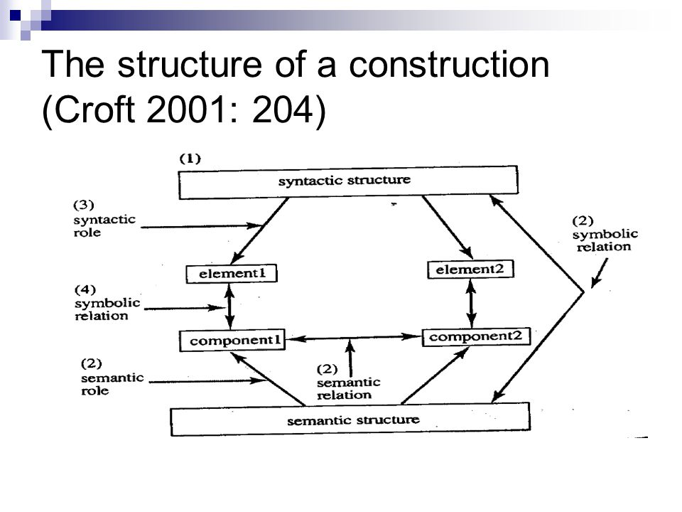 The structure of a construction (Croft 2001: 204)