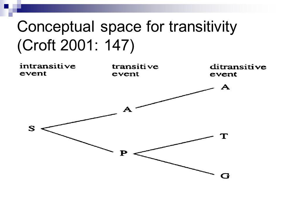 Conceptual space for transitivity (Croft 2001: 147)
