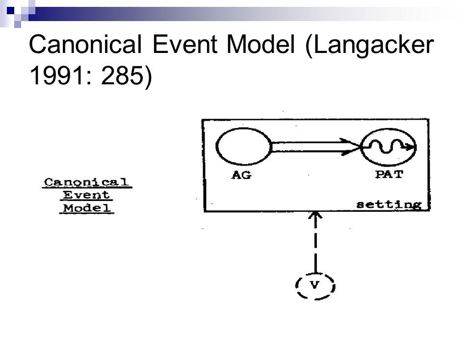 Canonical Event Model (Langacker 1991: 285)