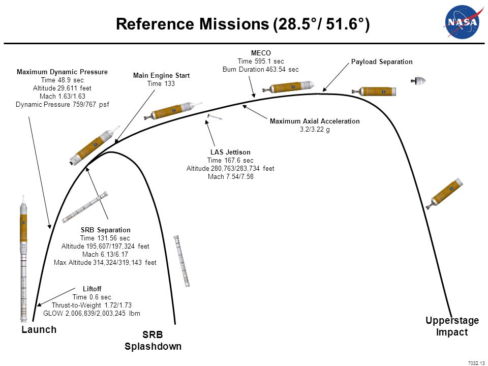 Reference Missions (28.5°/ 51.6°)