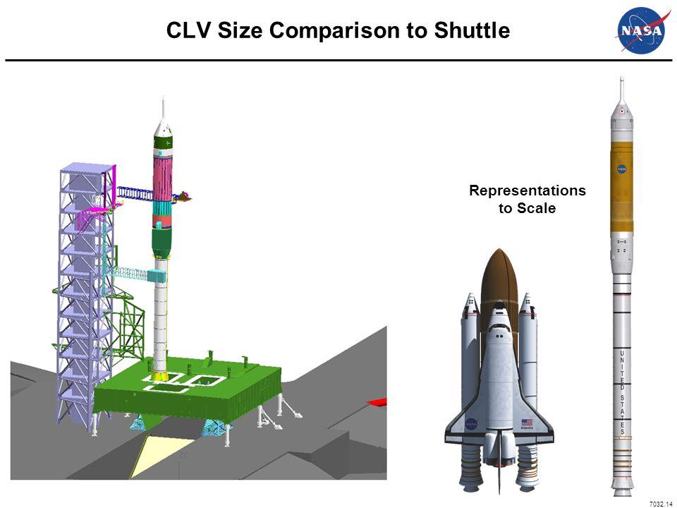CLV Size Comparison to Shuttle