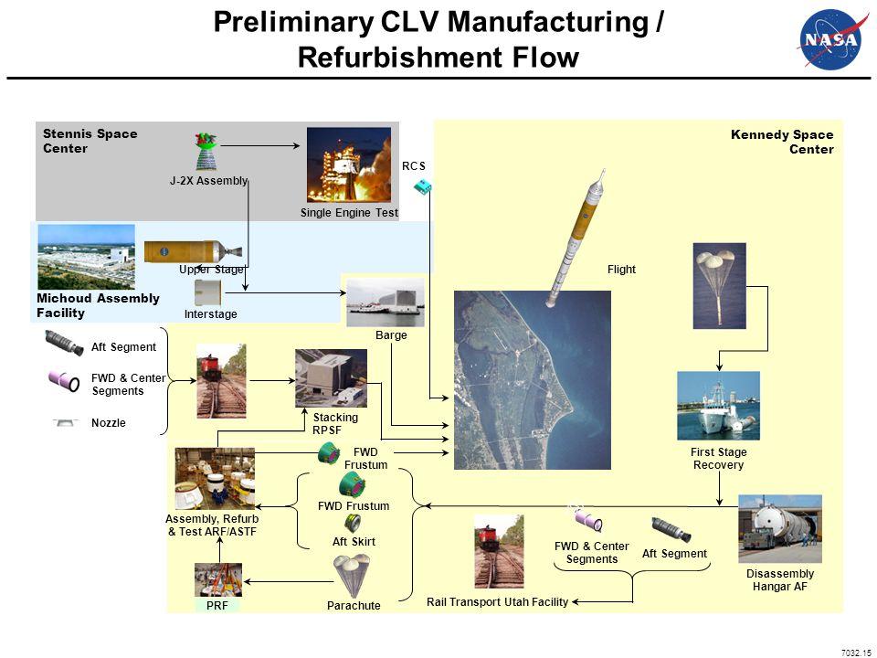 Preliminary CLV Manufacturing / Refurbishment Flow