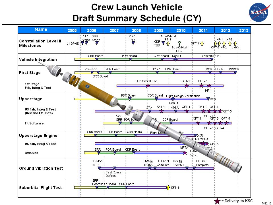 Draft Summary Schedule (CY)