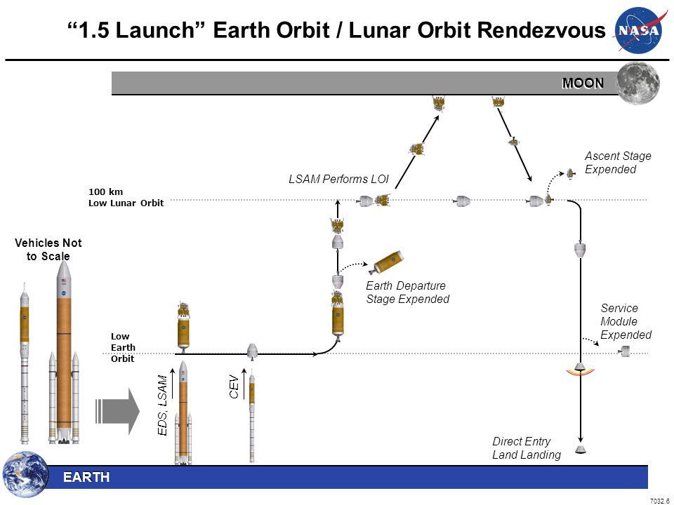 1.5 Launch Earth Orbit / Lunar Orbit Rendezvous