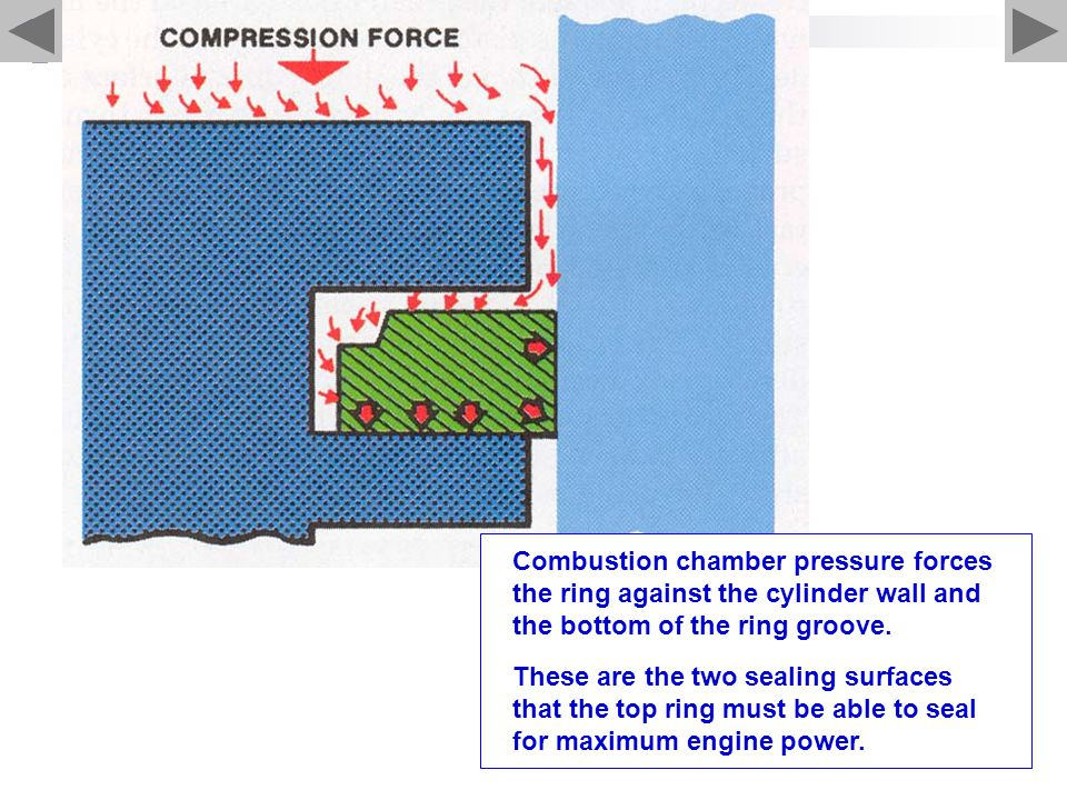 Combustion chamber pressure forces the ring against the cylinder wall and the bottom of the ring groove.