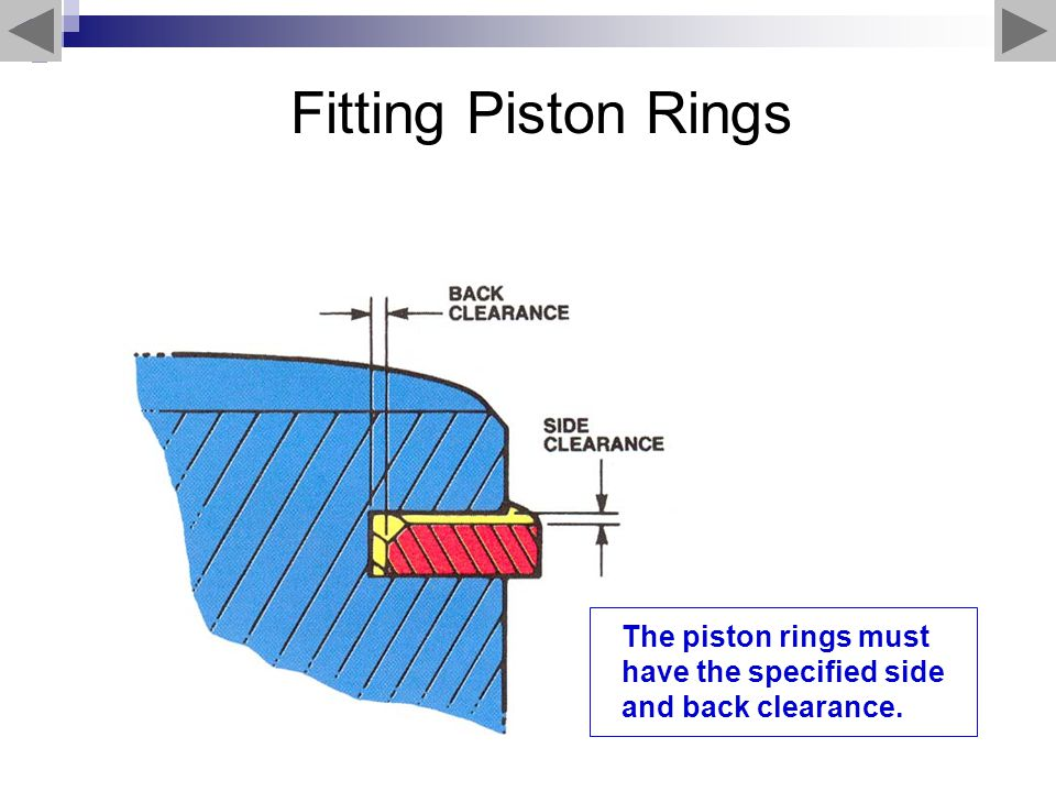 Fitting Piston Rings The piston rings must have the specified side and back clearance.