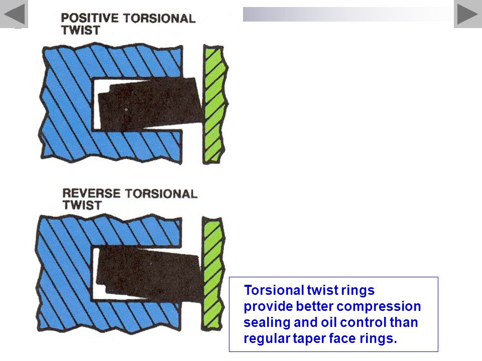 Torsional twist rings provide better compression sealing and oil control than regular taper face rings.