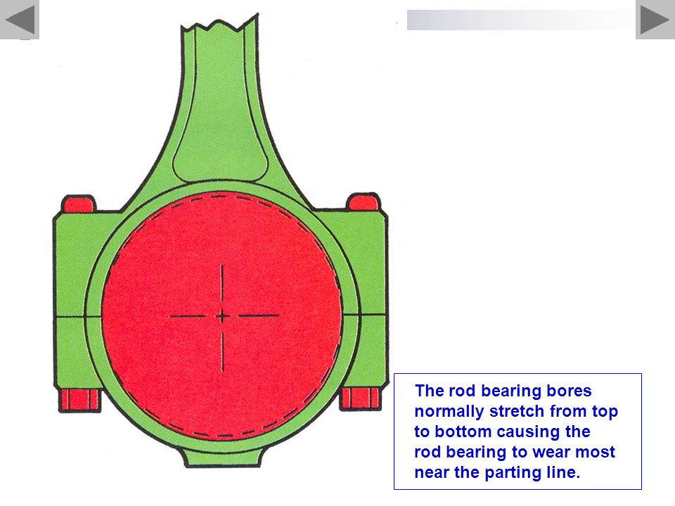 The rod bearing bores normally stretch from top to bottom causing the rod bearing to wear most near the parting line.